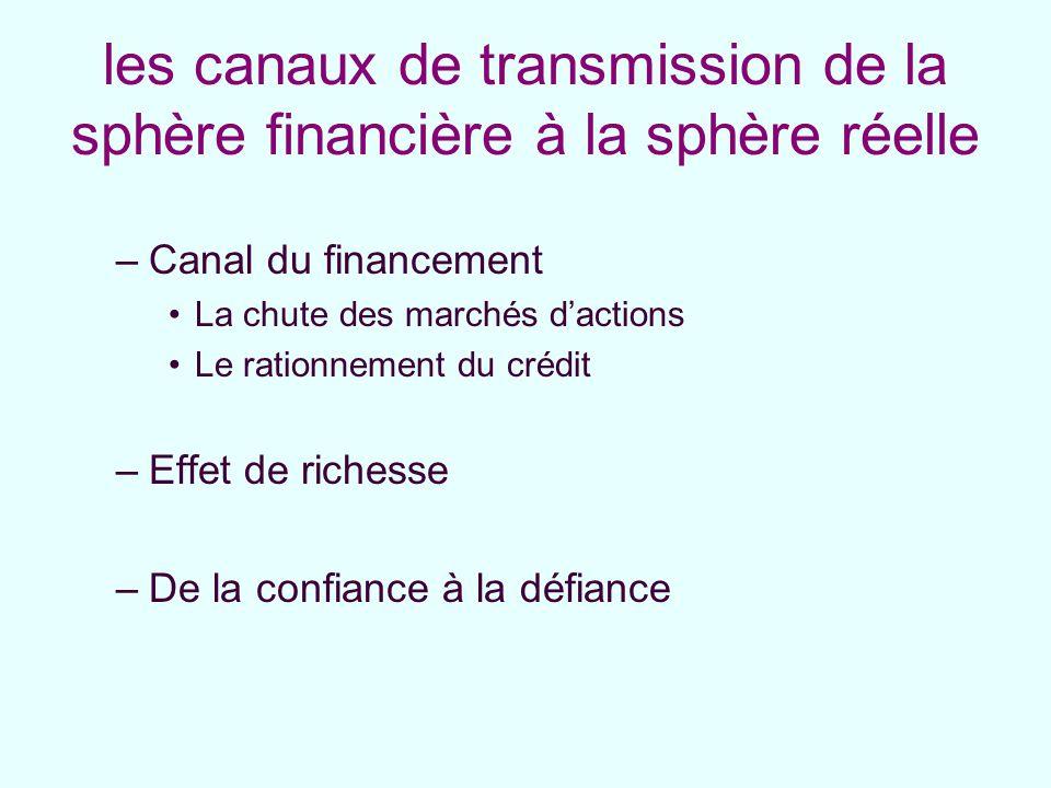 les canaux de transmission de la sphère financière à la sphère réelle –Canal du financement La chute des marchés dactions Le rationnement du crédit –E