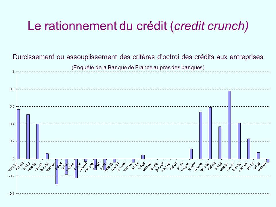Le rationnement du crédit (credit crunch) Durcissement ou assouplissement des critères doctroi des crédits aux entreprises (Enquête de la Banque de Fr