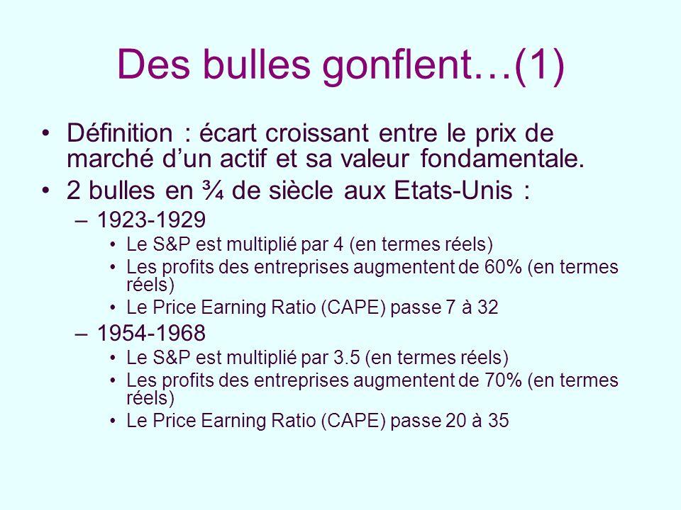 Des bulles gonflent…(2) 3 bulles en moins d¼ de siècle aux Etats-Unis –1982-1987 Le S&P est multiplié par 2.5 (en termes réels) Les profits des entreprises stagnent (en termes réels) Le Price Earning Ratio (CAPE) passe 7 à 18 –1994-2000 Le S&P est multiplié par près de 3 (en termes réels) Les profits des entreprises augmentent de 75% (en termes réels) Le Price Earning Ratio (CAPE) passe 20 à 43 –2003-2007 Le S&P est multiplié par 1.5 (en termes réels) Les profits des entreprises sont multipliés par 2.2 (en termes réels) Le Price Earning Ratio (CAPE) passe 21 à 27.
