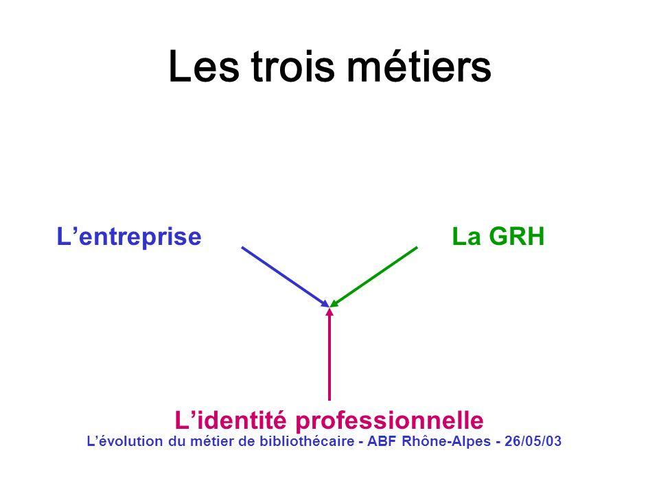 Lévolution du métier de bibliothécaire - ABF Rhône-Alpes - 26/05/03 Les trois métiers Lentreprise La GRH Lidentité professionnelle