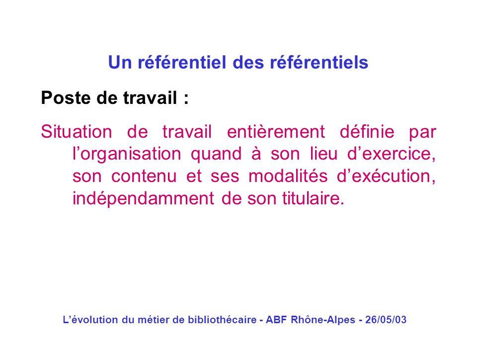 Lévolution du métier de bibliothécaire - ABF Rhône-Alpes - 26/05/03 Poste de travail : Situation de travail entièrement définie par lorganisation quan