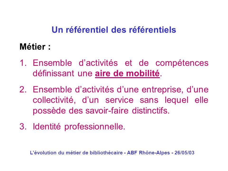 Lévolution du métier de bibliothécaire - ABF Rhône-Alpes - 26/05/03 Métier : 1.Ensemble dactivités et de compétences définissant une aire de mobilité.