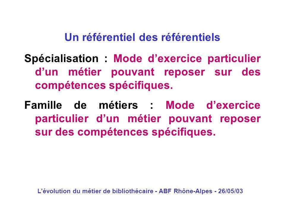 Lévolution du métier de bibliothécaire - ABF Rhône-Alpes - 26/05/03 Spécialisation : Mode dexercice particulier dun métier pouvant reposer sur des com