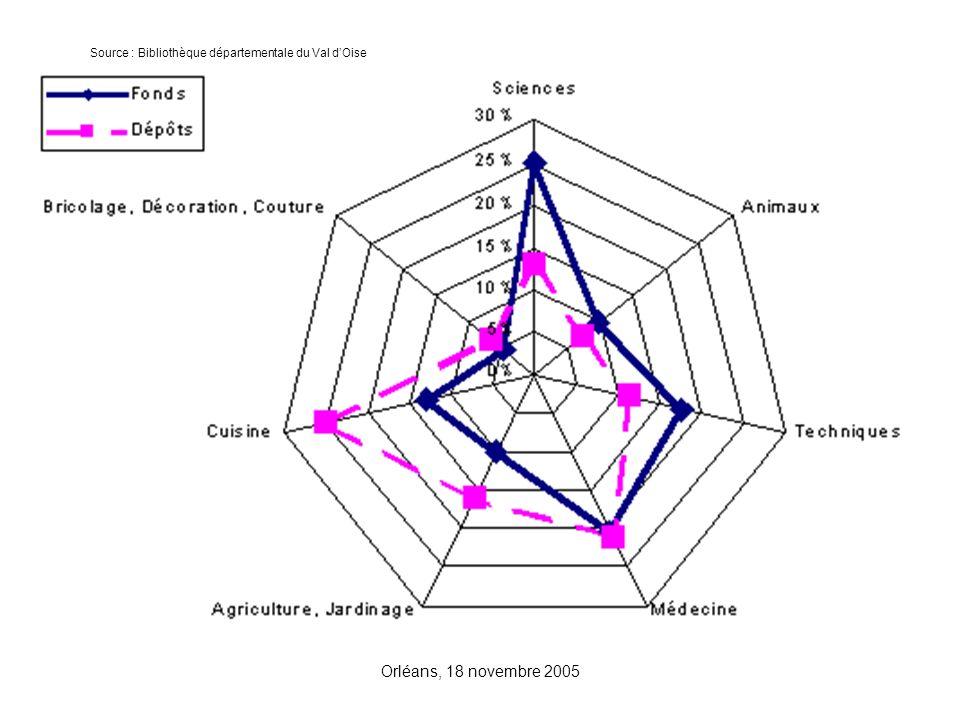 Orléans, 18 novembre 2005 Source : Bibliothèque départementale du Val dOise