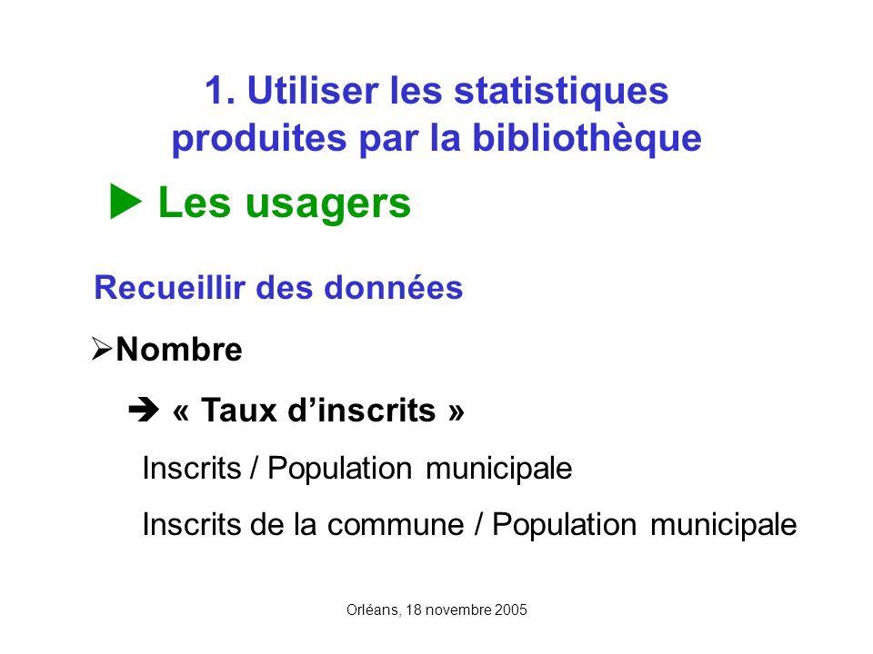 1. Utiliser les statistiques produites par la bibliothèque Les usagers Recueillir des données Nombre « Taux dinscrits » Inscrits / Population municipa