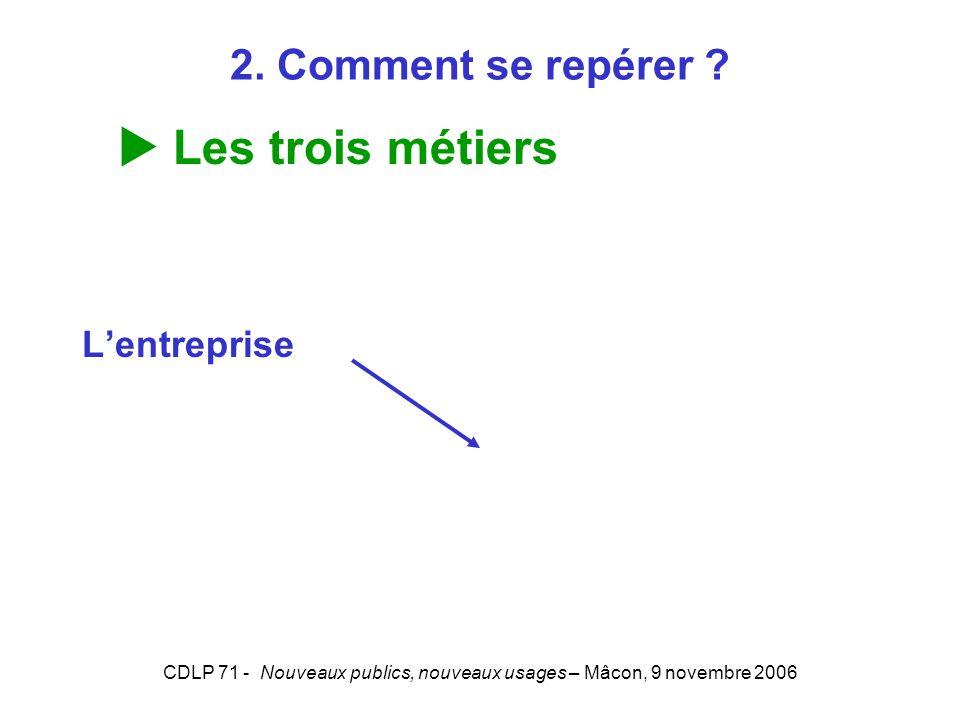 CDLP 71 - Nouveaux publics, nouveaux usages – Mâcon, 9 novembre 2006 Lentreprise Les trois métiers 2. Comment se repérer ?