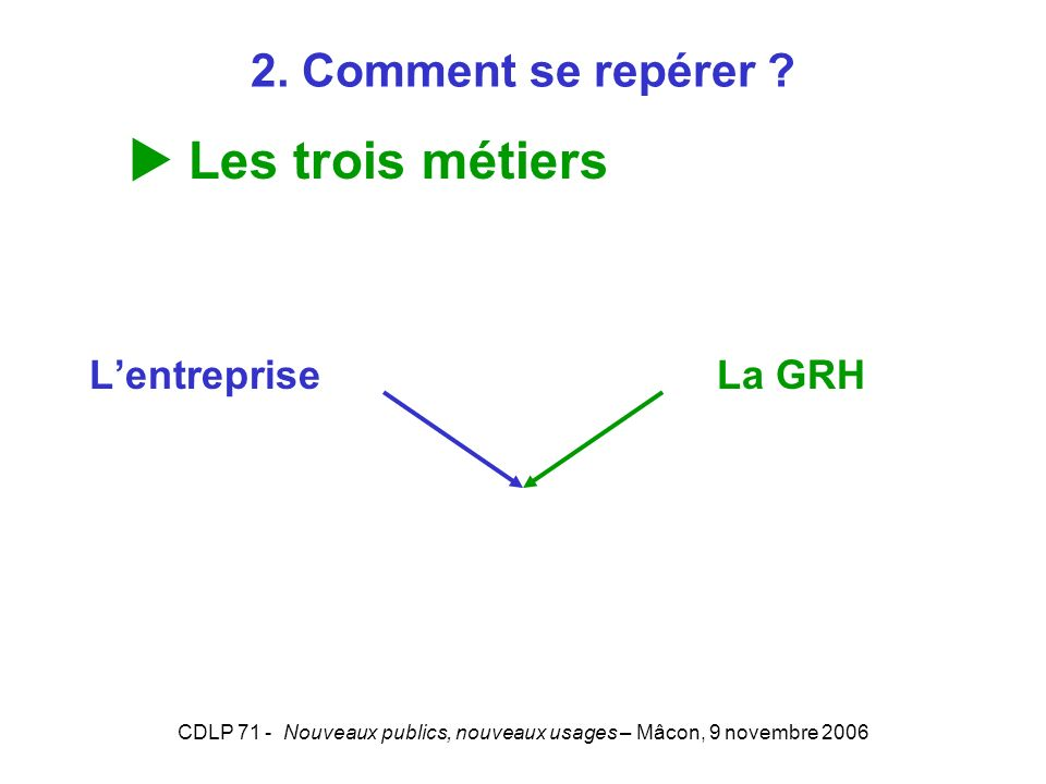 CDLP 71 - Nouveaux publics, nouveaux usages – Mâcon, 9 novembre 2006 Lentreprise La GRH Les trois métiers 2. Comment se repérer ?