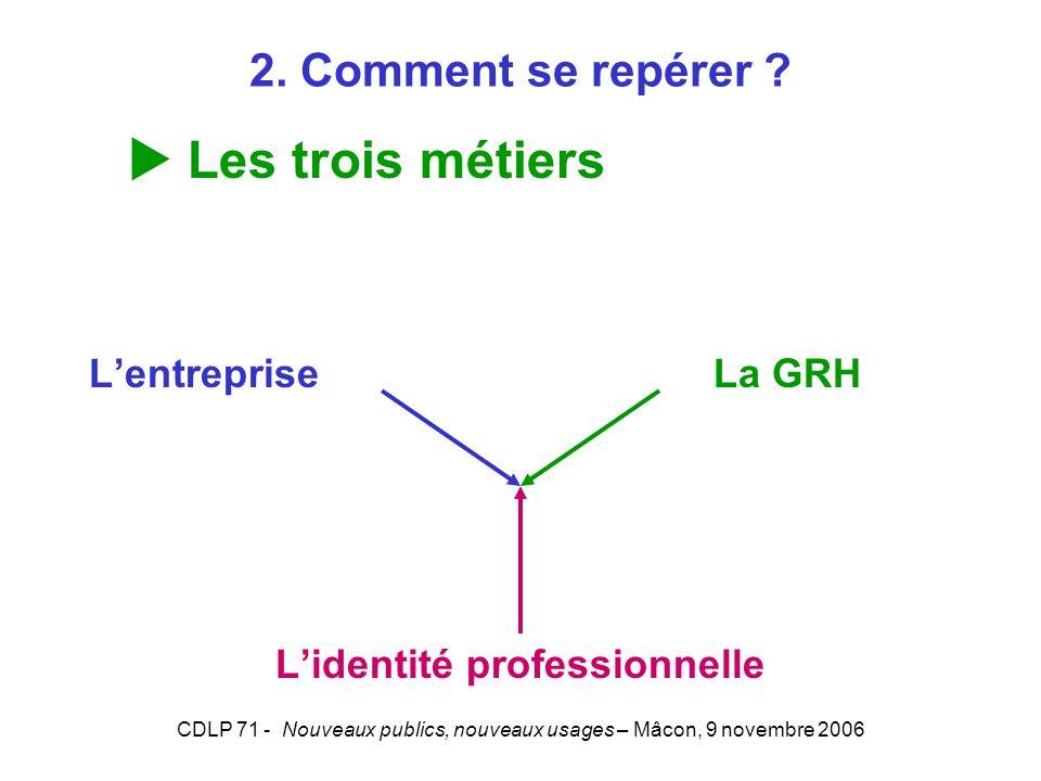 CDLP 71 - Nouveaux publics, nouveaux usages – Mâcon, 9 novembre 2006 Lentreprise La GRH Lidentité professionnelle Les trois métiers 2. Comment se repé