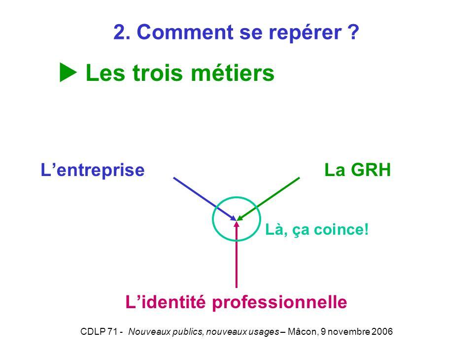 CDLP 71 - Nouveaux publics, nouveaux usages – Mâcon, 9 novembre 2006 Lentreprise La GRH Lidentité professionnelle Là, ça coince! 2. Comment se repérer