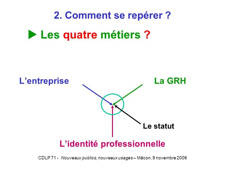 CDLP 71 - Nouveaux publics, nouveaux usages – Mâcon, 9 novembre 2006 Lentreprise La GRH Lidentité professionnelle Le statut 2. Comment se repérer ? Le