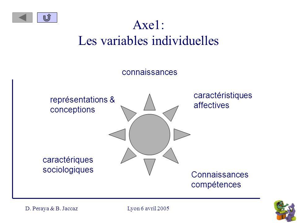 D. Peraya & B. JaccazLyon 6 avril 2005 Axe1: Les variables individuelles connaissances représentations & conceptions Connaissances compétences caracté