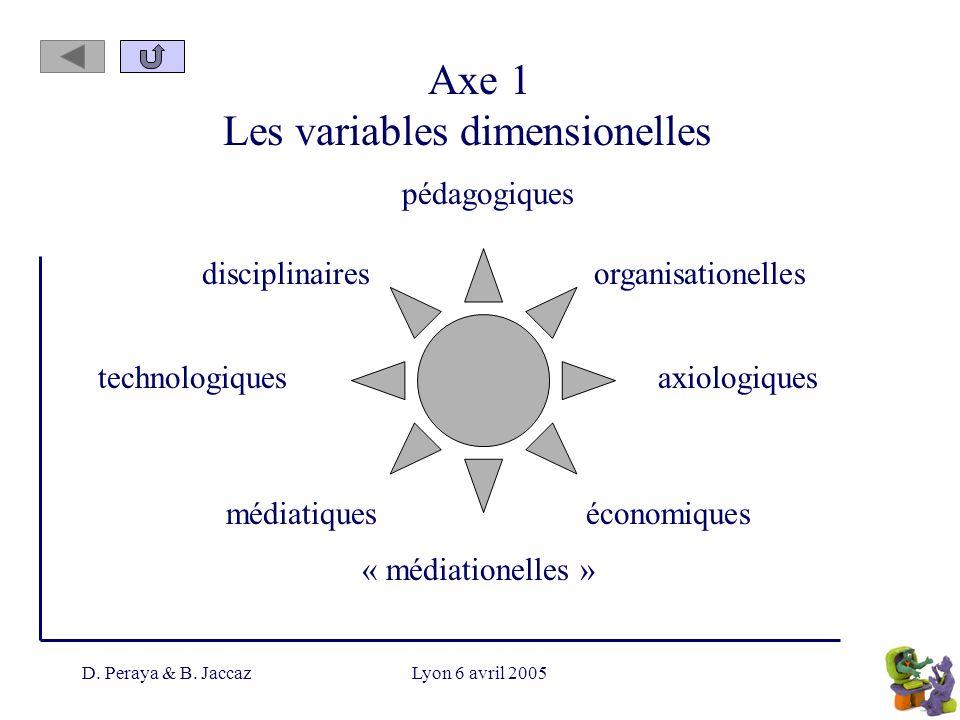D. Peraya & B. JaccazLyon 6 avril 2005 Axe 1 Les variables dimensionelles pédagogiques disciplinaires « médiationelles » organisationelles axiologique