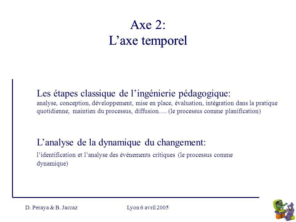 D. Peraya & B. JaccazLyon 6 avril 2005 Axe 2: Laxe temporel Les étapes classique de lingénierie pédagogique: analyse, conception, développement, mise