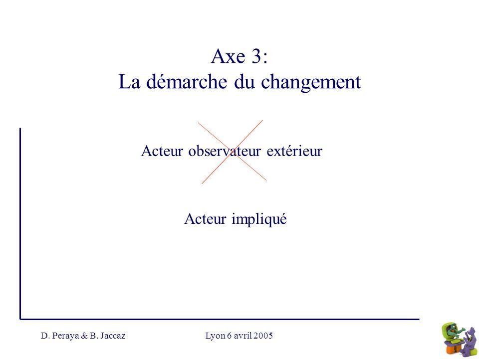 D. Peraya & B. JaccazLyon 6 avril 2005 Acteur observateur extérieur Acteur impliqué Axe 3: La démarche du changement