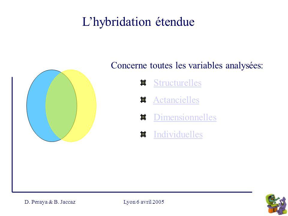 D. Peraya & B. JaccazLyon 6 avril 2005 Lhybridation étendue Concerne toutes les variables analysées: Structurelles Actancielles Dimensionnelles Indivi