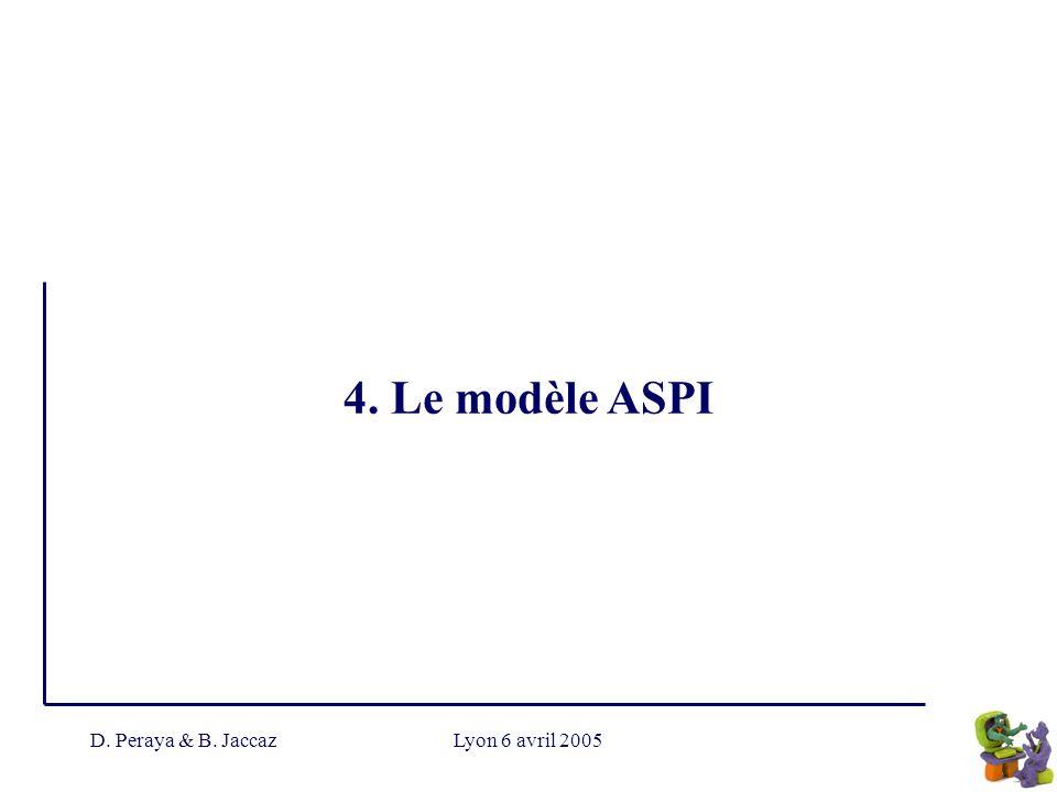 D. Peraya & B. JaccazLyon 6 avril 2005 4. Le modèle ASPI