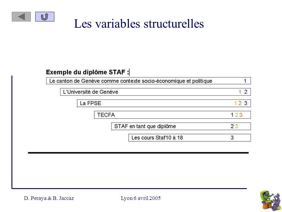 D. Peraya & B. JaccazLyon 6 avril 2005 Les variables structurelles
