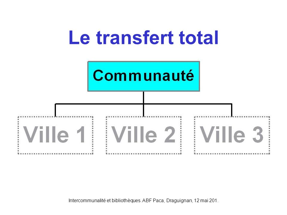 Intercommunalité et bibliothèques. ABF Paca, Draguignan, 12 mai 201. Le transfert total