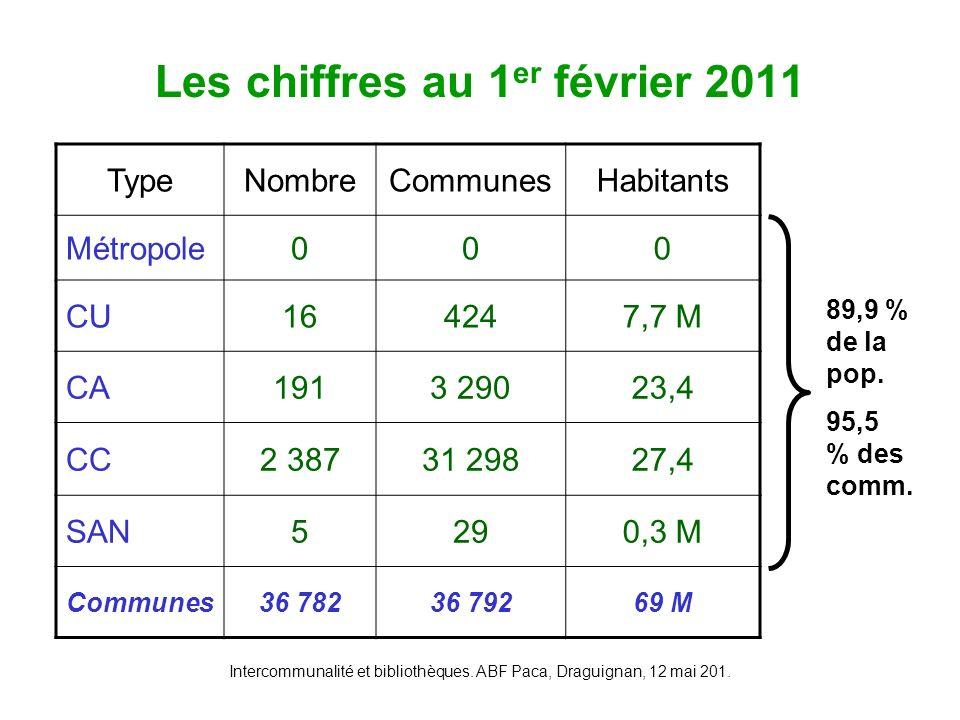 Intercommunalité et bibliothèques. ABF Paca, Draguignan, 12 mai 201. Les chiffres au 1 er février 2011 TypeNombreCommunesHabitants Métropole000 CU1642