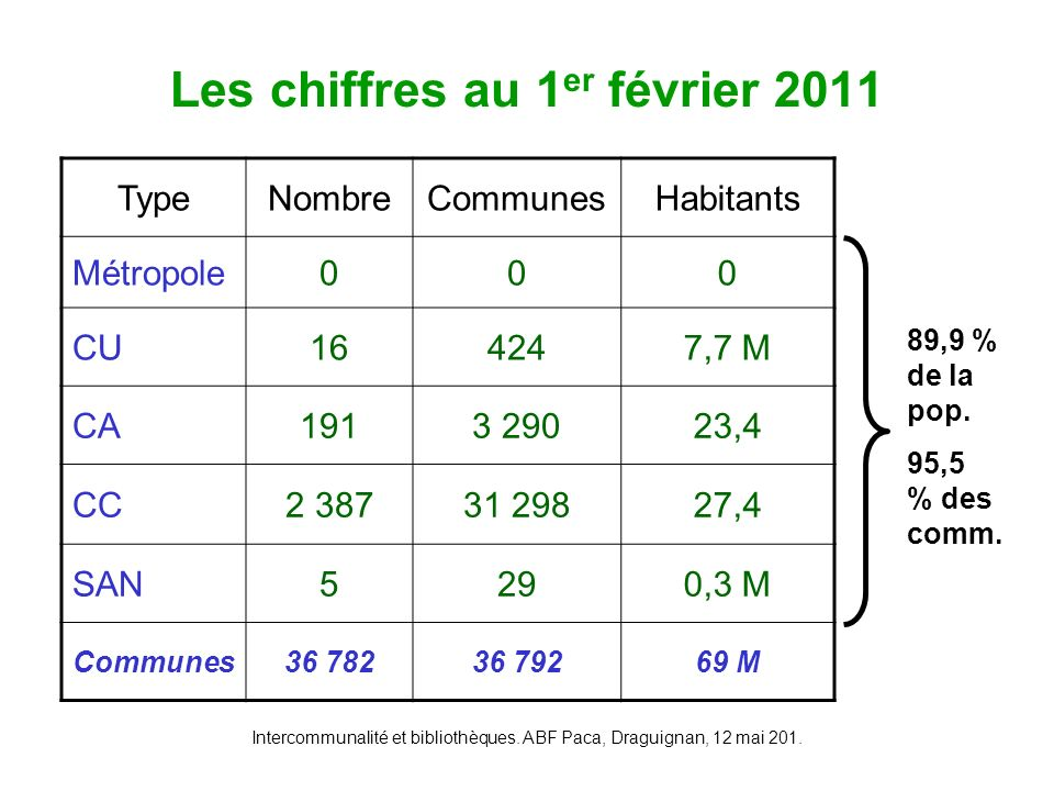 Intercommunalité et bibliothèques. ABF Paca, Draguignan, 12 mai 201. Conclusion