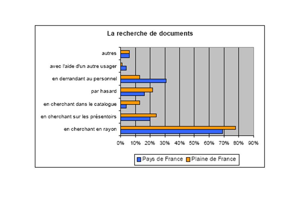 La fin du catalogage - Accolad – Besançon, 17/05/05 4.