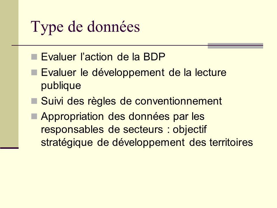 Type de données Evaluer laction de la BDP Evaluer le développement de la lecture publique Suivi des règles de conventionnement Appropriation des données par les responsables de secteurs : objectif stratégique de développement des territoires