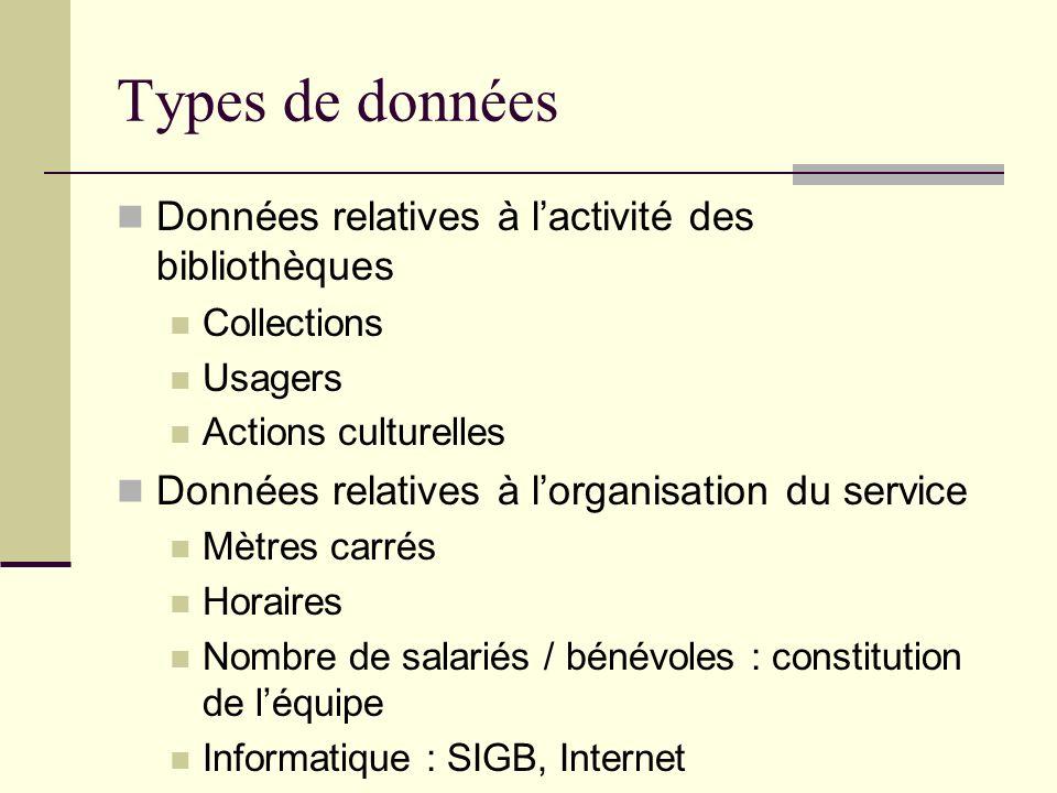 Types de données Données relatives à lactivité des bibliothèques Collections Usagers Actions culturelles Données relatives à lorganisation du service