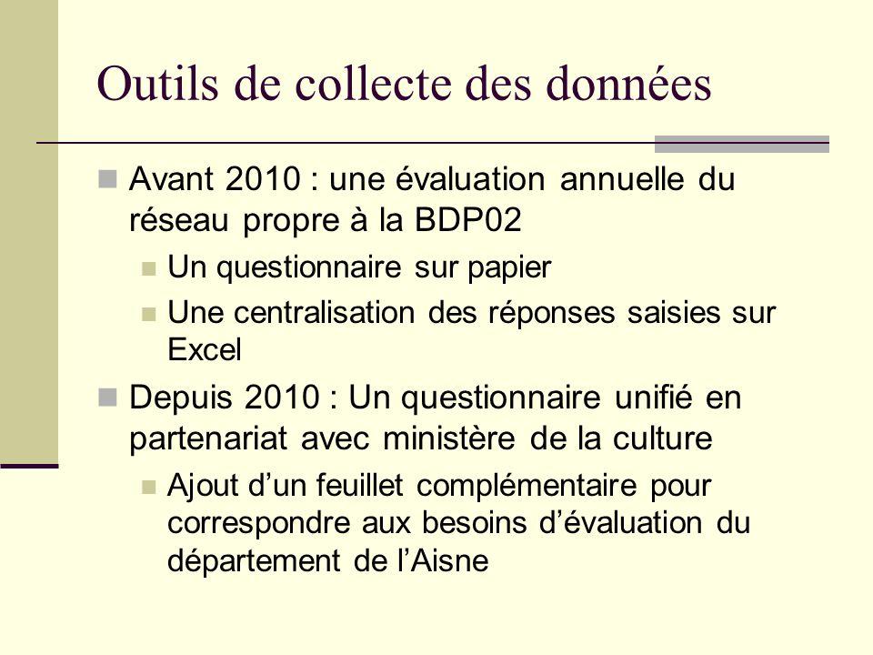 Outils de collecte des données Avant 2010 : une évaluation annuelle du réseau propre à la BDP02 Un questionnaire sur papier Une centralisation des rép