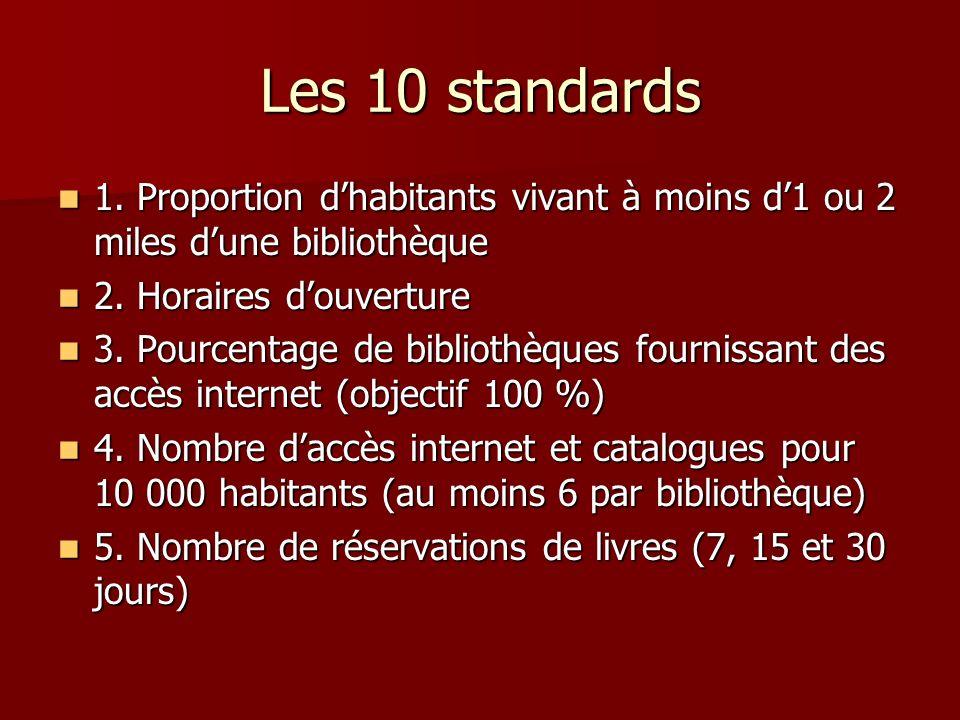 Les 10 standards 1. Proportion dhabitants vivant à moins d1 ou 2 miles dune bibliothèque 1.