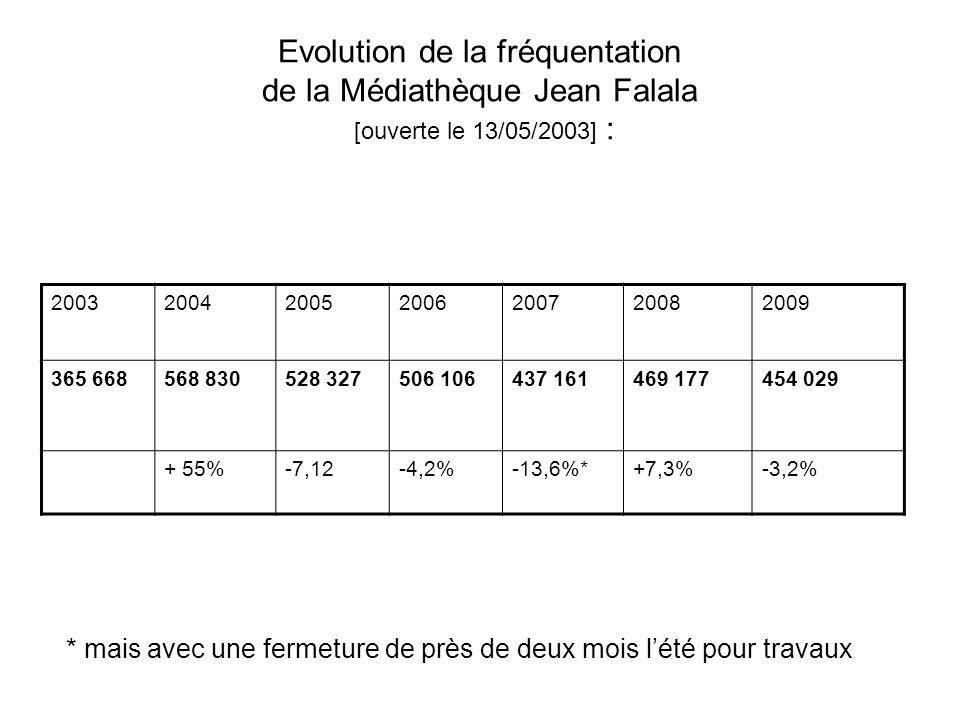 Evolution de la fréquentation de la Médiathèque Jean Falala [ouverte le 13/05/2003] : 2003200420052006200720082009 365 668568 830528 327506 106437 161469 177454 029 + 55%-7,12-4,2%-13,6%*+7,3%-3,2% * mais avec une fermeture de près de deux mois lété pour travaux