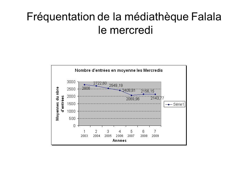 Fréquentation de la médiathèque Falala le mercredi