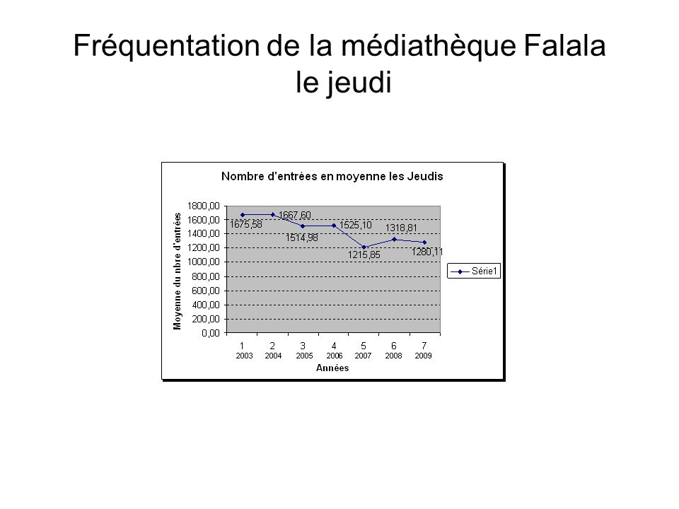 Fréquentation de la médiathèque Falala le jeudi
