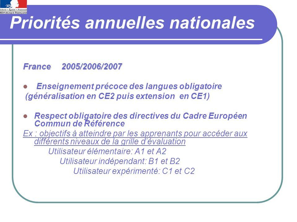 Priorités annuelles nationales France 2005/2006/2007 Enseignement précoce des langues obligatoire (généralisation en CE2 puis extension en CE1) Respect obligatoire des directives du Cadre Européen Commun de Référence Ex : objectifs à atteindre par les apprenants pour accéder aux différents niveaux de la grille dévaluation Utilisateur élémentaire: A1 et A2 Utilisateur indépendant: B1 et B2 Utilisateur expérimenté: C1 et C2