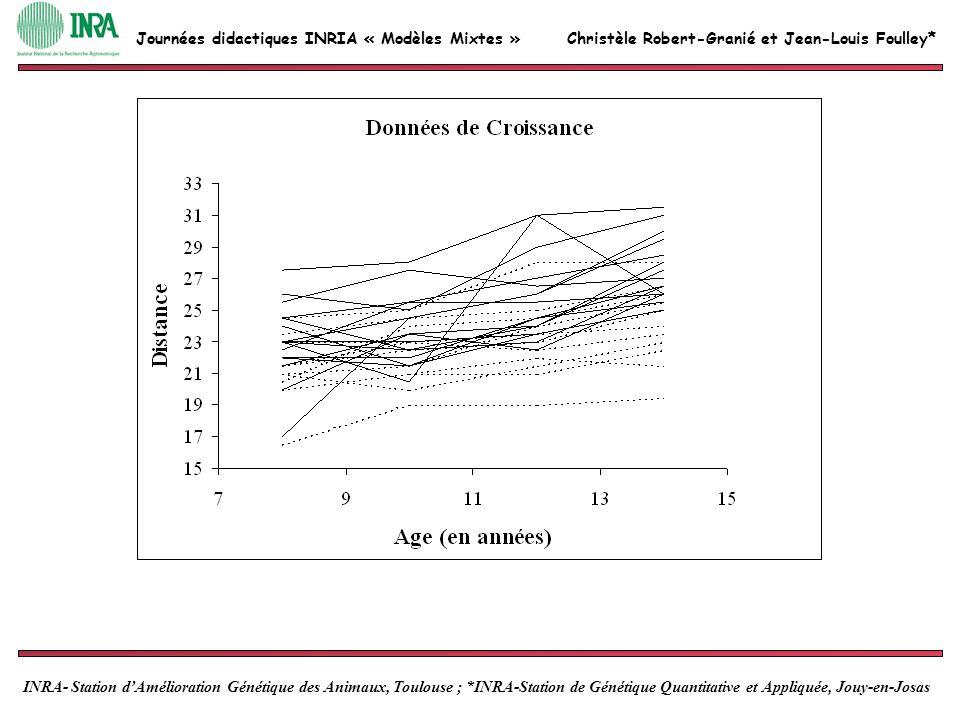 Christèle Robert-Granié et Jean-Louis Foulley* INRA- Station dAmélioration Génétique des Animaux, Toulouse ; *INRA-Station de Génétique Quantitative et Appliquée, Jouy-en-Josas Journées didactiques INRIA « Modèles Mixtes » On considère léchantillon décrit dans le tableau joint où les données y ijk sont des mesures de croissance répertoriées par les indices suivants : i est lindice du sexe (i=1,2 pour respectivement les sexes femelle et mâle), j lindice de la période de mesure (j=1,2,3,4) avec t j le temps correspondant (t 1 =8, t 2 =10, t 3 =12 et t 4 =14) et k est lindice de lindividu intra-sexe (k=1,2,…,11 pour i=1 ; k=1,2,…,16 pour i=2).