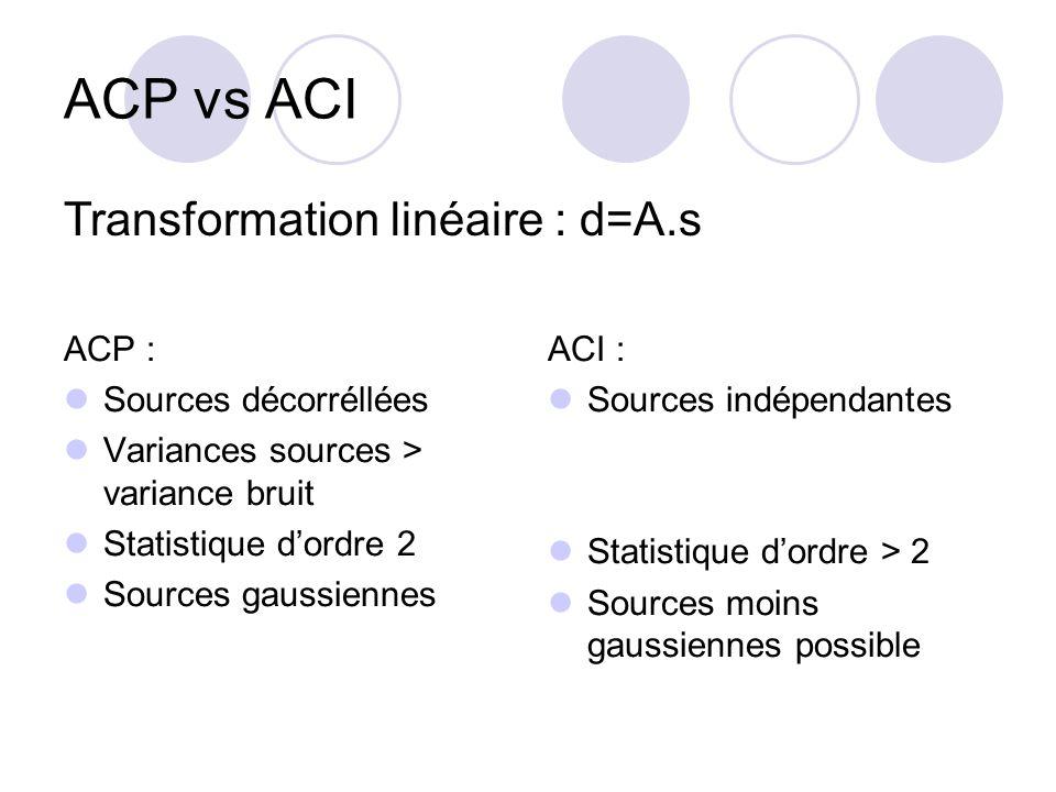 ACP vs ACI ACP : Covariance Statistiques dordre 2 suffisent Diagonalisation dune matrice de covariance ACI : Indépendance Implique décorrélation Statistique à tous les ordre Algorithme complexe