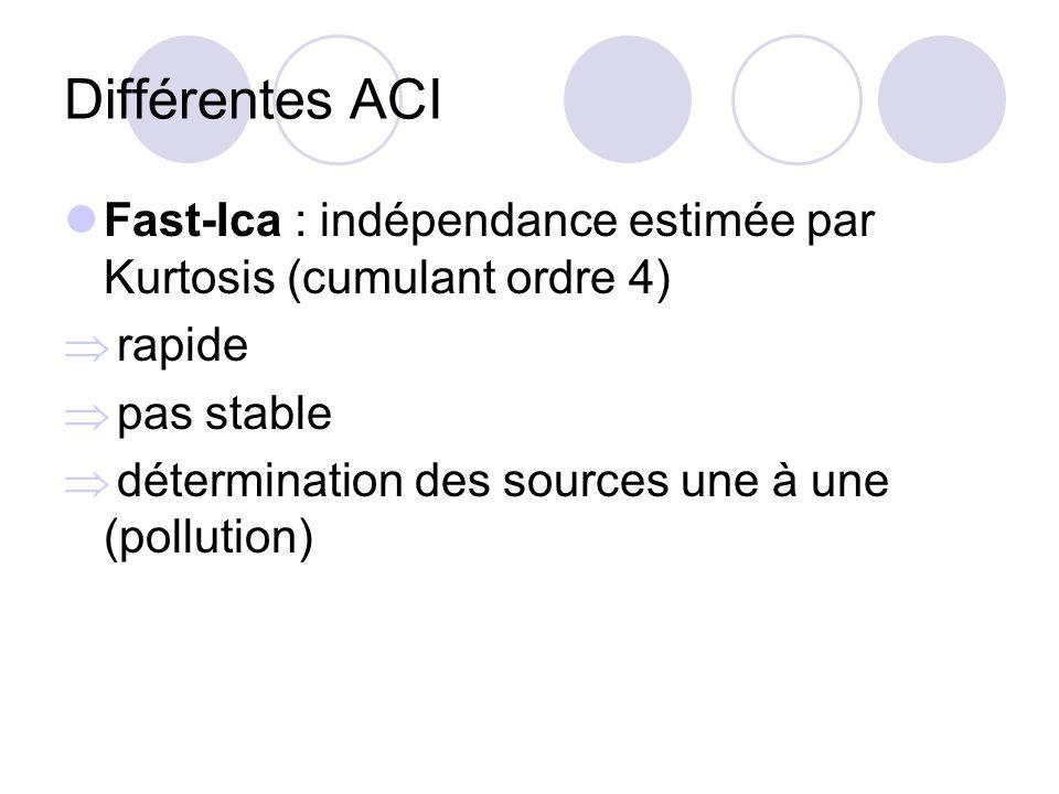 Différentes ACI JADE : indépendance = cumulant croisée dordre 4.