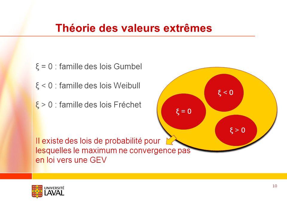 www.fsg.ulaval.ca Théorie des valeurs extrêmes 10 ξ = 0 : famille des lois Gumbel ξ < 0 : famille des lois Weibull ξ > 0 : famille des lois Fréchet Il