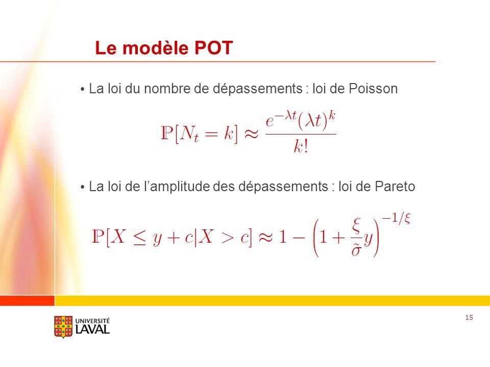 www.fsg.ulaval.ca Le modèle POT La loi du nombre de dépassements : loi de Poisson La loi de lamplitude des dépassements : loi de Pareto 15