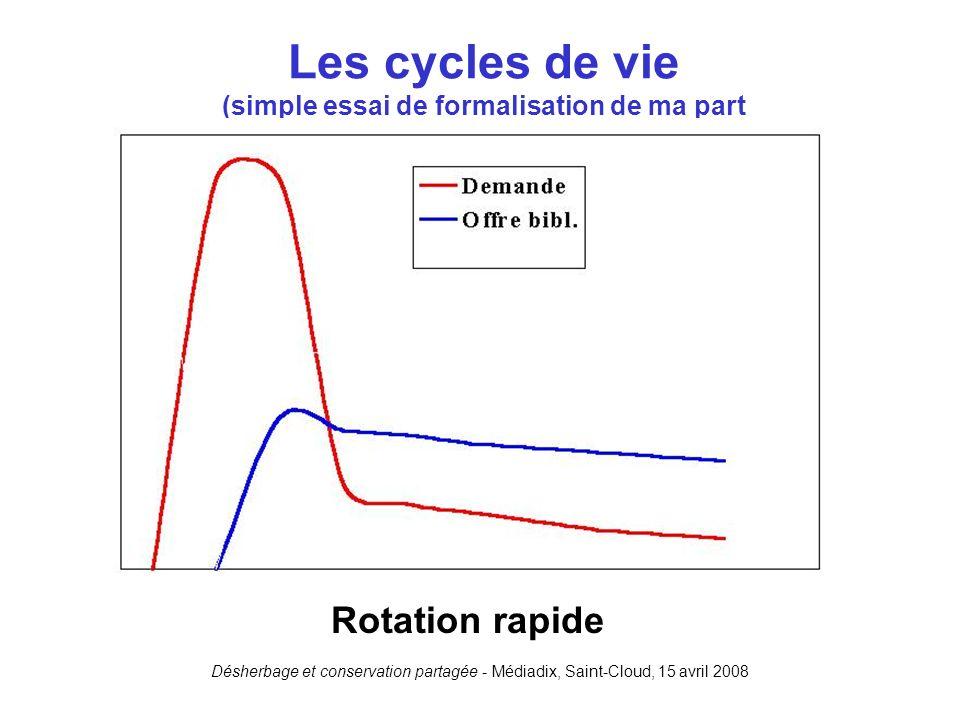 Désherbage et conservation partagée - Médiadix, Saint-Cloud, 15 avril 2008 Les cycles de vie (simple essai de formalisation de ma part Rotation rapide