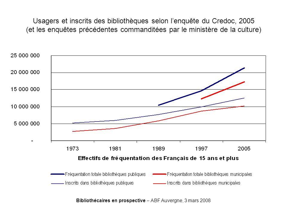Bibliothécaires en prospective – ABF Auvergne, 3 mars 2008 Usagers et inscrits des bibliothèques selon lenquête du Credoc, 2005 (et les enquêtes précé
