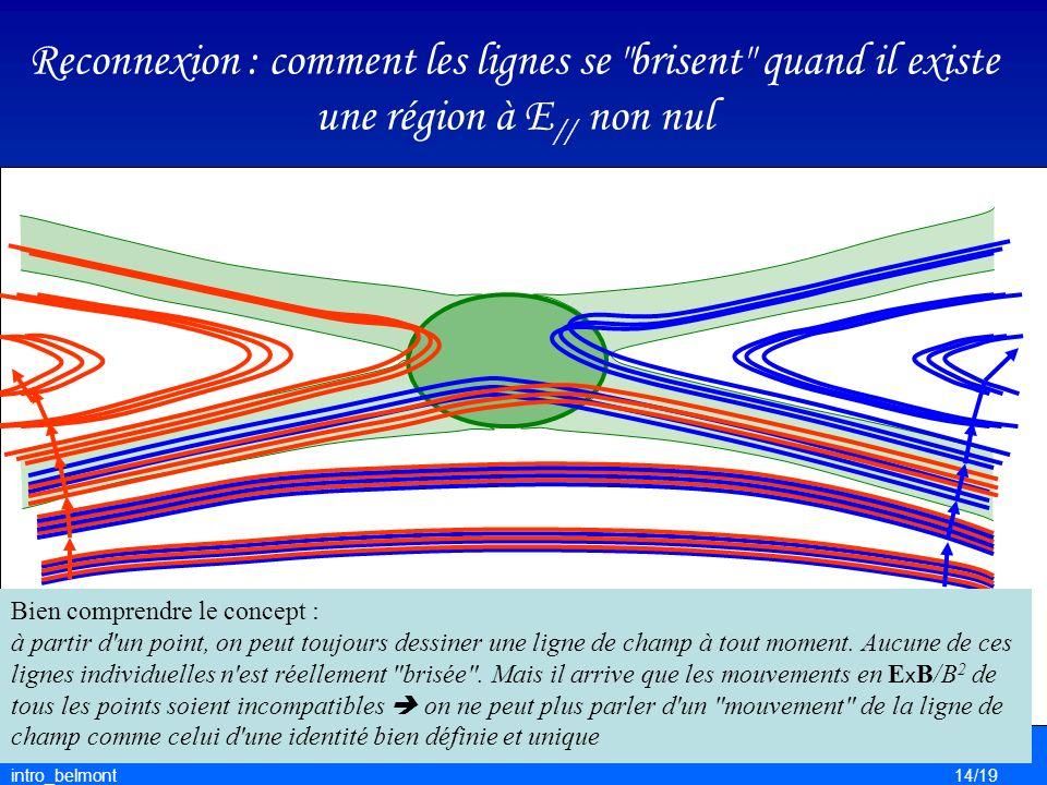 intro_belmont14/19 Reconnexion : comment les lignes se