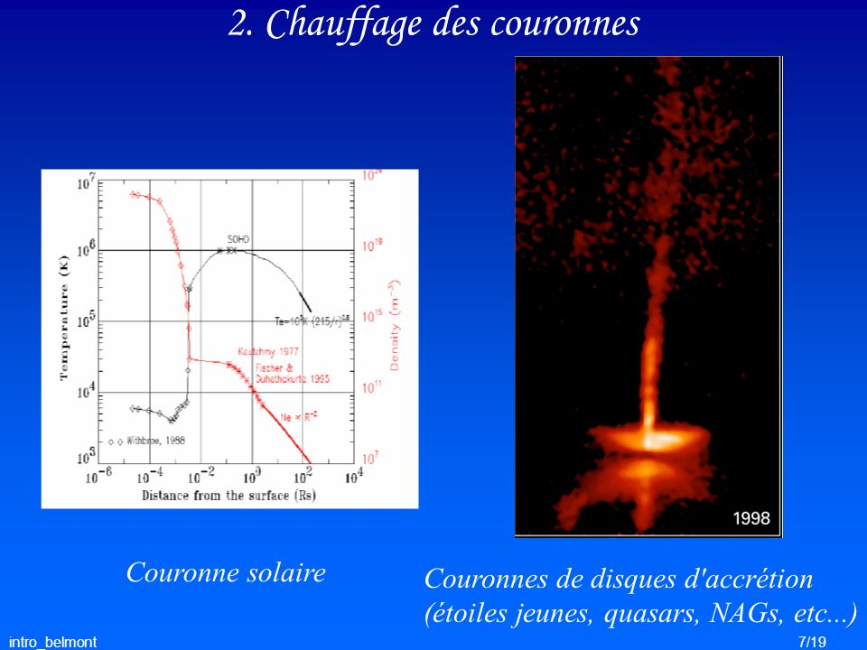intro_belmont7/19 2. Chauffage des couronnes Couronne solaire Couronnes de disques d'accrétion (étoiles jeunes, quasars, NAGs, etc...)