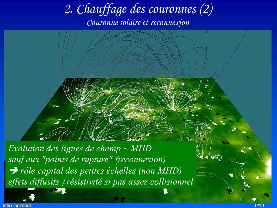 intro_belmont10/19 3.Chocs sans collision Dissipation sans collision .