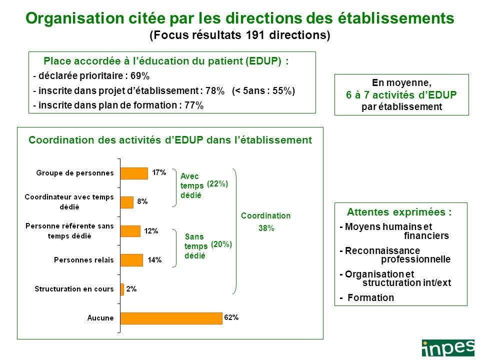 3 Document confidentiel Organisation citée par les directions des établissements (Focus résultats 191 directions) En moyenne, 6 à 7 activités dEDUP pa