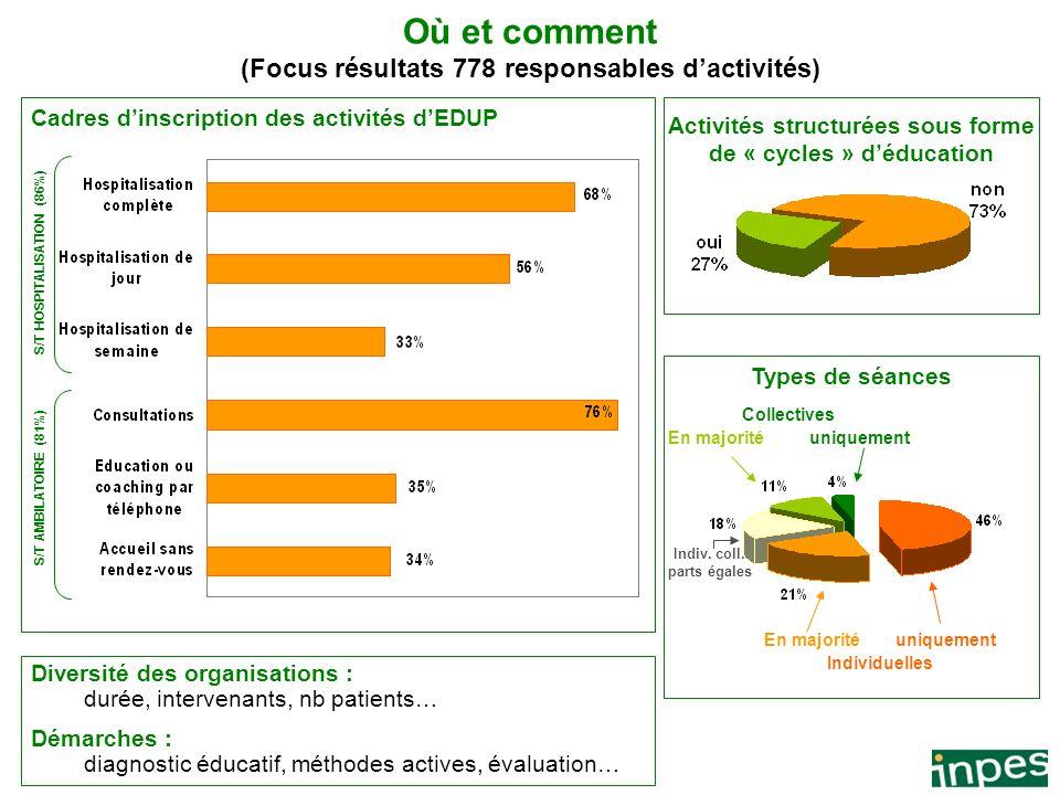 5 Document confidentiel Où et comment (Focus résultats 778 responsables dactivités) Cadres dinscription des activités dEDUP Activités structurées sous