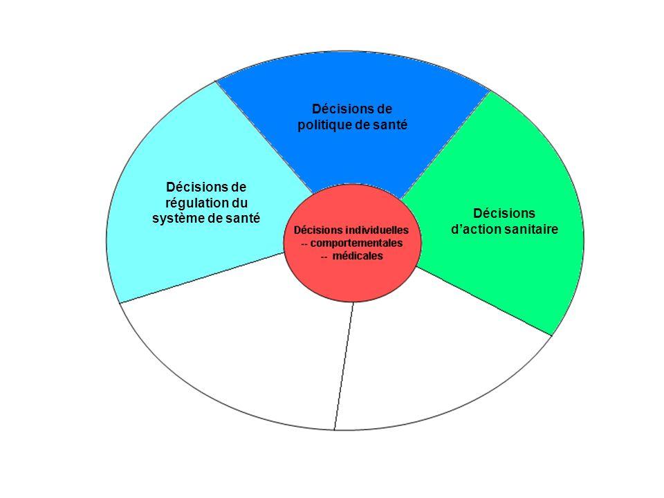 Décisions de politique de santé Décisions de régulation du système de santé
