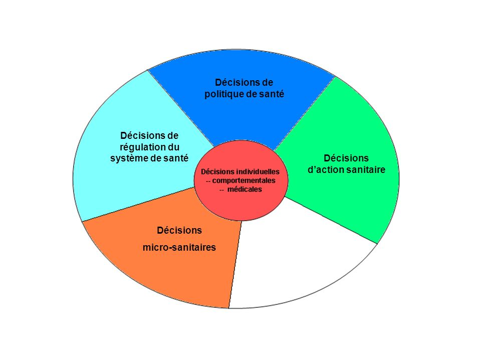 Décisions daction sanitaire Décisions de politique de santé Décisions de régulation du système de santé Décisions micro-sanitaires