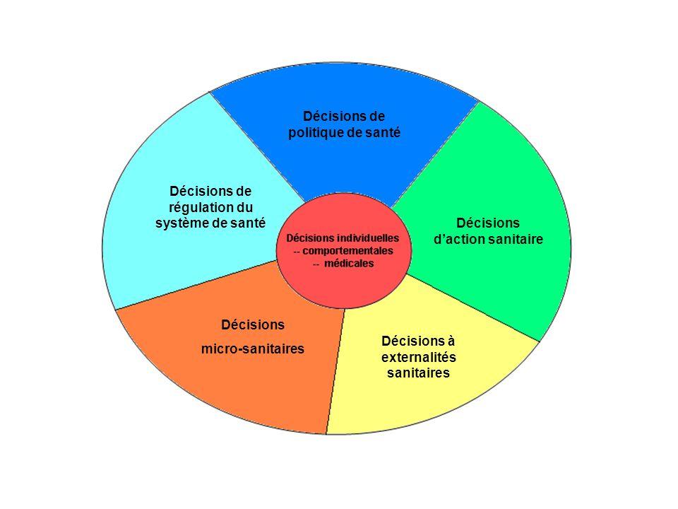 Décisions daction sanitaire Décisions de politique de santé Décisions de régulation du système de santé Décisions micro-sanitaires Décisions à externalités sanitaires