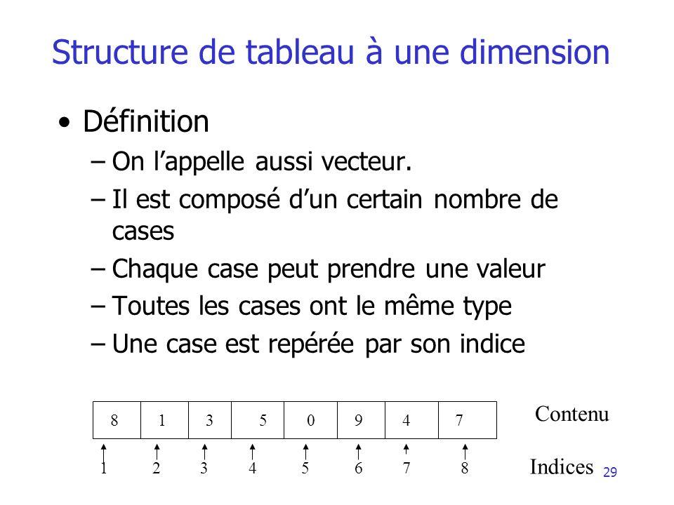 30 Structure de tableau à une dimension Déclaration: Variable nom_var :Tableau[nb] de Type Exemple: Variable T : Tableau[5] dentiers Ceci va créer une variable T qui est un tableau contenant 5 cases