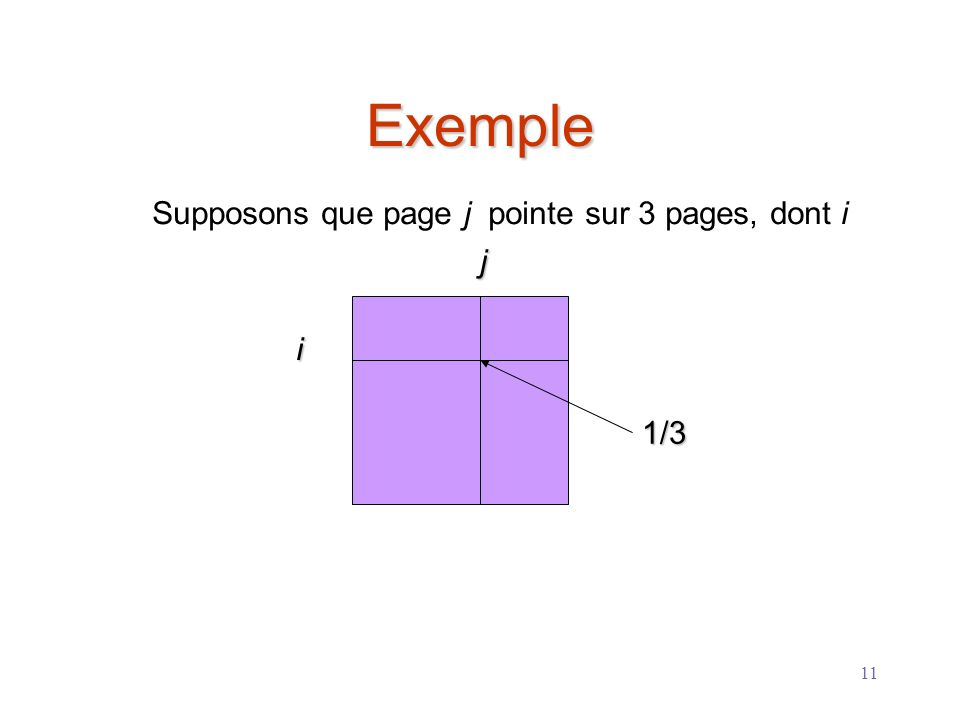 11 Exemple i j Supposons que page j pointe sur 3 pages, dont i 1/3